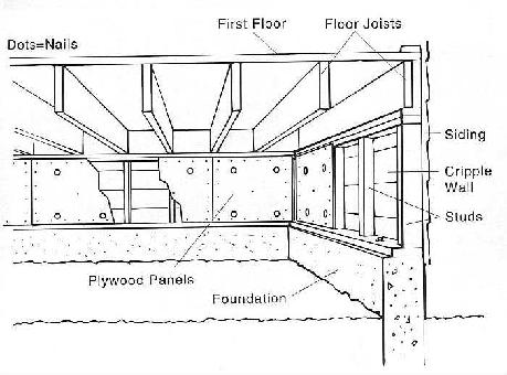 cripple wall bracing   house bolting  seismic retrofitscripple walls are wooden stud walls on top of the exterior foundation  they support the weight of the house and create a crawl space  the diagram on the